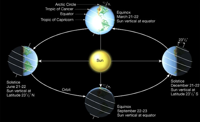 https://cosmicartandscience.com/wp-content/uploads/2017/11/solstice.png
